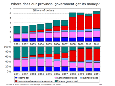 Graph showing the absolute and relative change in the principal sources of provincial revenue.