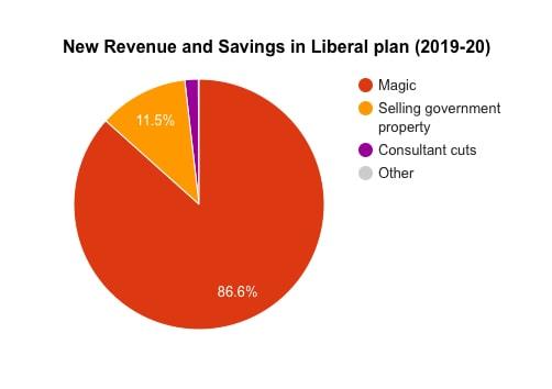 Liberal Deficit Elimination Plan
