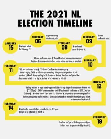 The 2021 NL Election Timeline